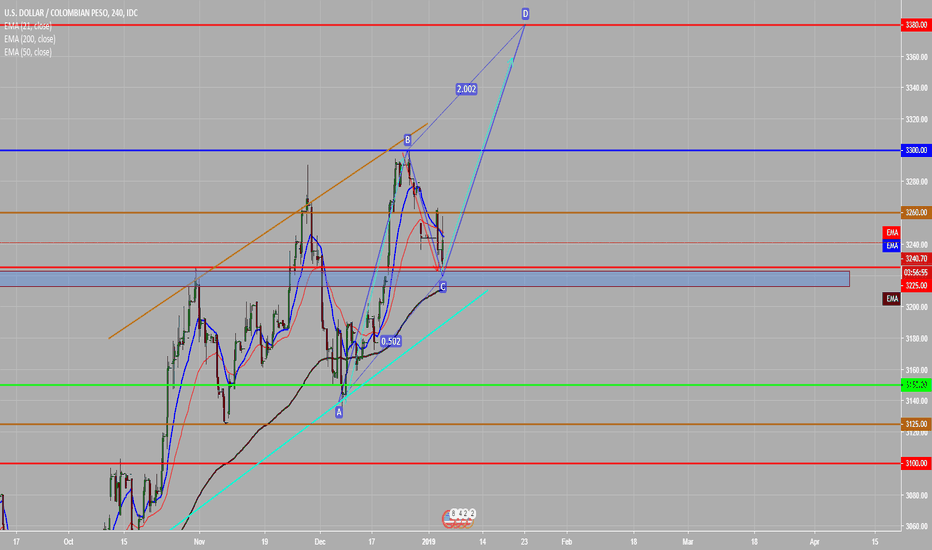 Usdcop Forex Chart