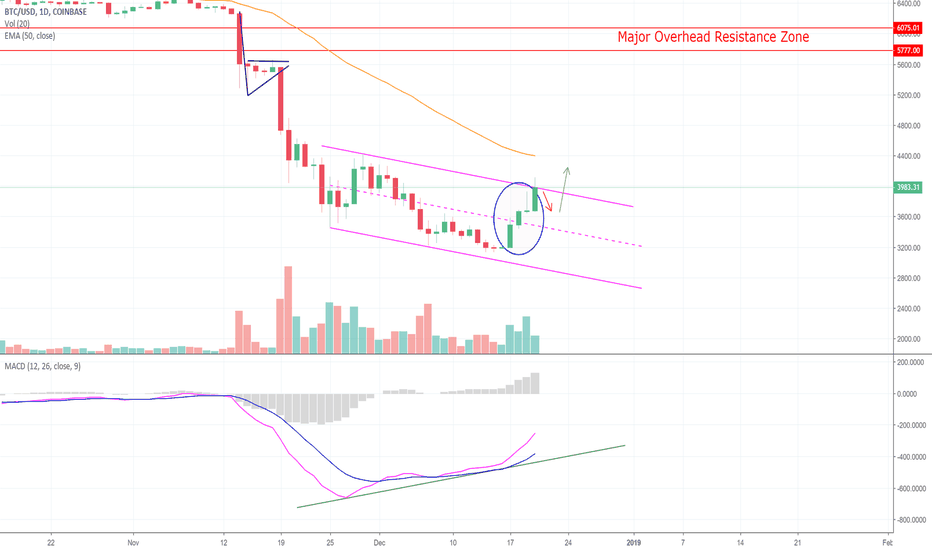 BTCUSD: Bitcoin Gets Above Downtrend Channel! Here's What's Next! (BTC)