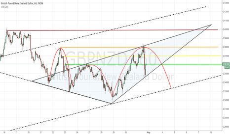 GBPNZD: GBPNZD, in the eye of the storm