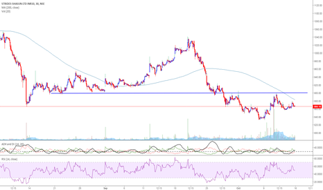 STAR: STAR -taking support around 850 and INV HnS above 900