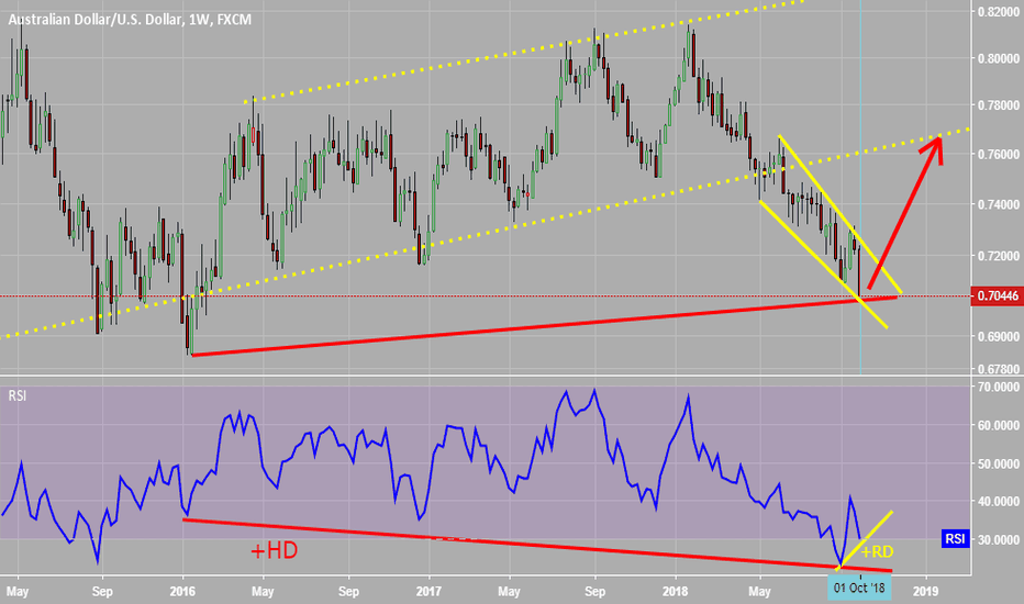 AUDUSD: +RD AND +HD