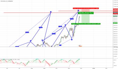 BTCUSD: Bitcoin targetzone (populair analysis)