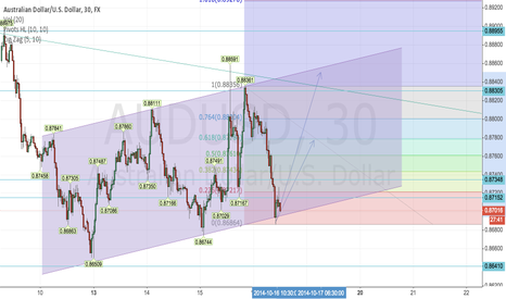 AUDUSD: 30 mins 1hr 2hr upward trending channel
