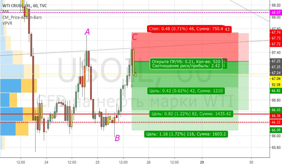 USOIL: Торгуем классический правильный треугольник
