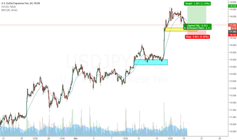 USDJPY: USDJPY intraday