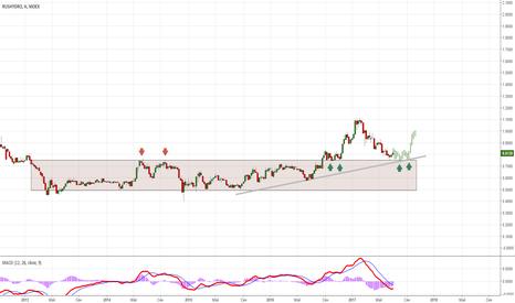 HYDR: Гидро- дать акции развернуться.