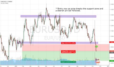 EURUSD: EUR/USD, DAY, SHORT (16-NOV-2016)