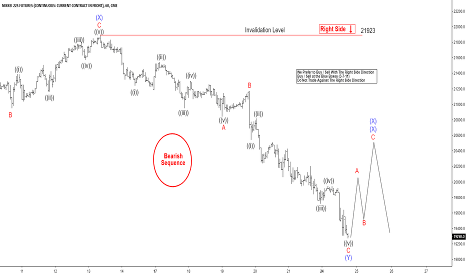 NY1!: Can Aggressive Elliott Wave View In Nikkei Will Play Out?