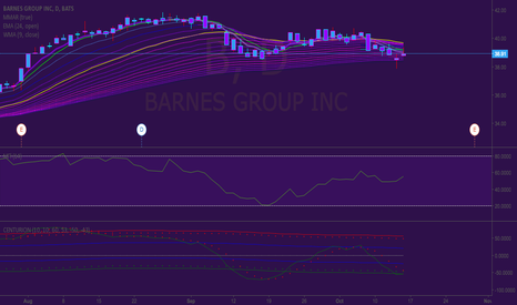 B: Long position on Barns Group