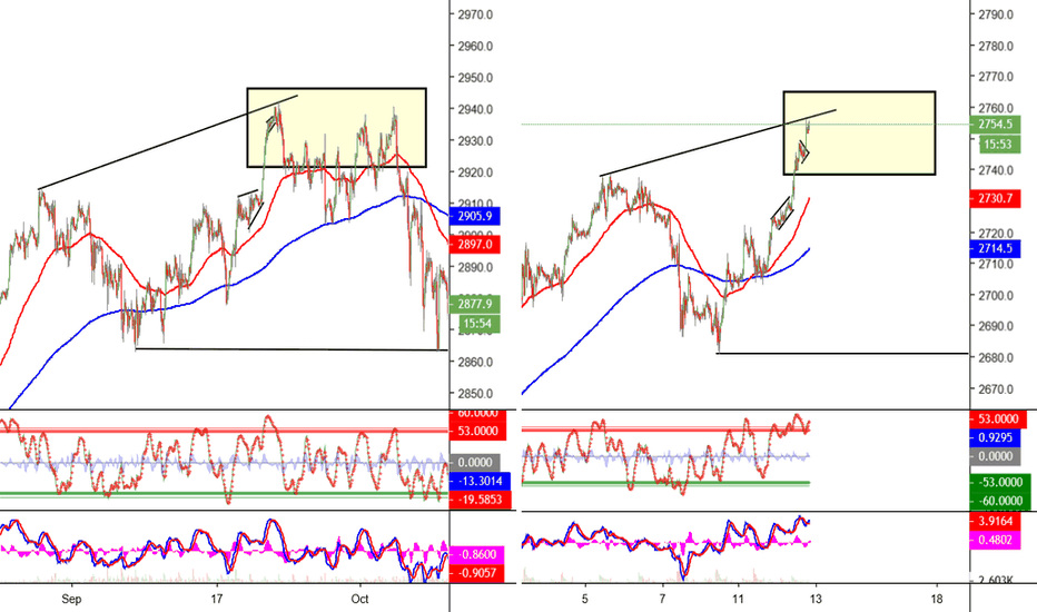 SPX500: Another look at the potential top