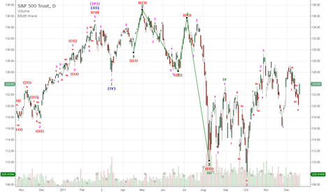 SPY: Elliot wave study and drawing tools
