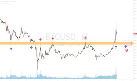 BTCUSD: ビットコインを買うなら$300±15のエリアを待つ