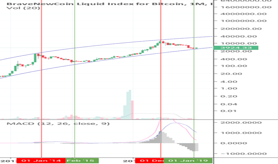 BLX: A Simple Indication That Bitcoin Has Bottomed! (BLX)