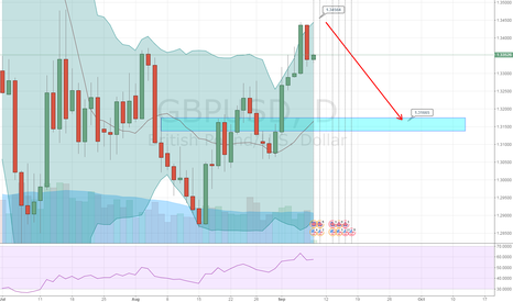 GBPUSD: gbpusd wait Higher level to sell