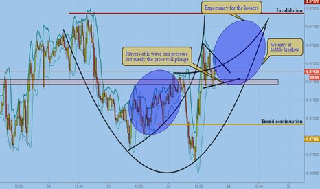 USDCHF: Psychological idea