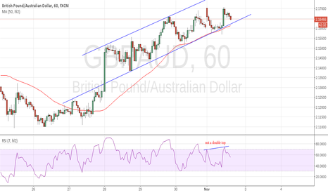 GBPAUD: waiting for breakout