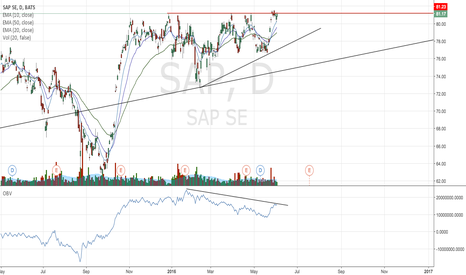SAP: Wach out for this false break out on SAP