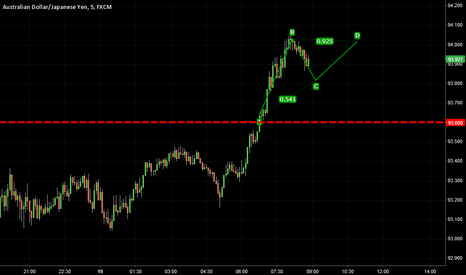 AUDJPY: Buy the dip