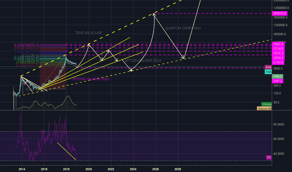 BTCUSD: Map from the Future