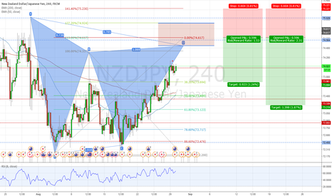 NZDJPY: NZDJPY Potential Bearish Gartley Pattern