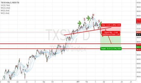 TXSX: TSX60 Short