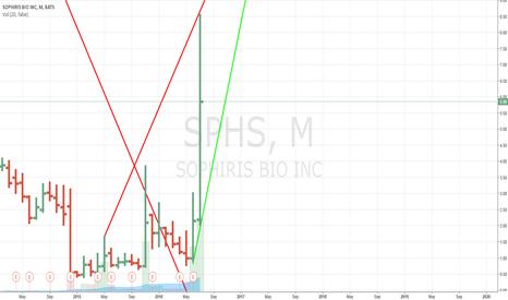 SPHS: Go short once it breaks the light green support line