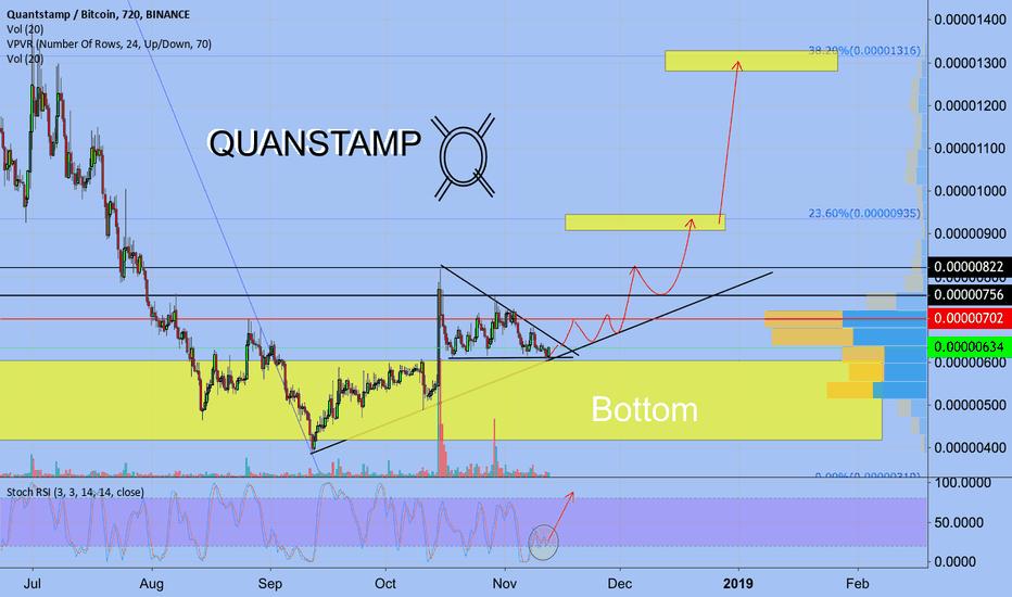 QSPBTC: Quantstamp