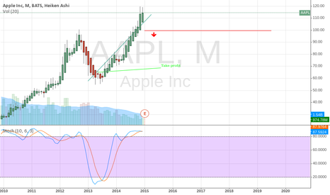 AAPL: Short below 100