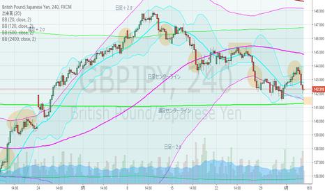GBPJPY: ポンド円・4hBM、売り圧力強い。