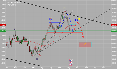 EURUSD: Weekly outlook for EURUSD long bias and wait for short again
