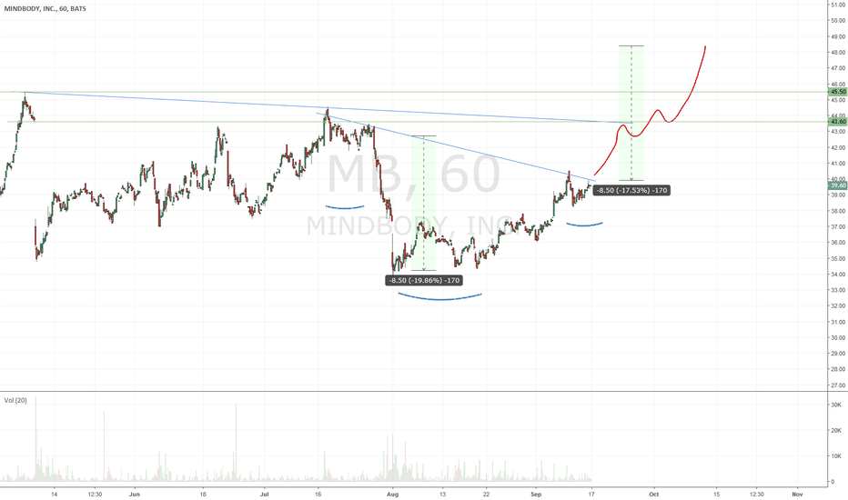 MB: $MB - ready for next leg up