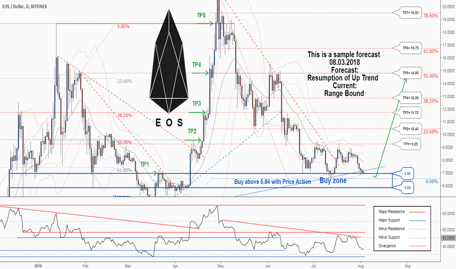 EOSUSD: There is a possibility for the beginning of an uptrend in EOSUSD