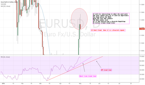 EURUSD: EURUSD: Dark CLoud vs Bearish Engulfing?