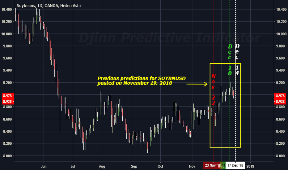 SOYBNUSD: The FUTURE High / Low price swing dates for  SOYBEANS