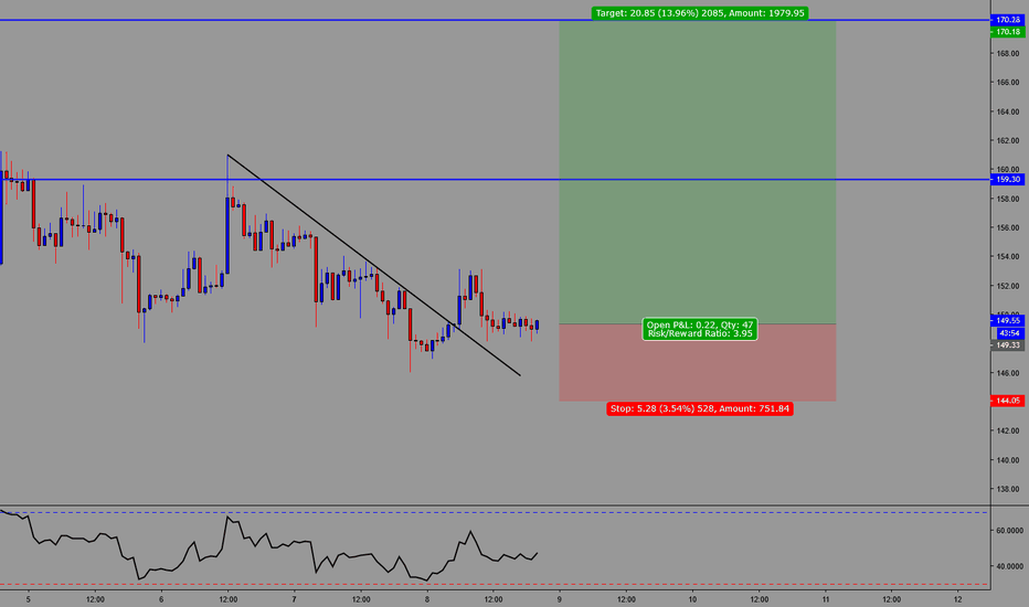 ETHUSD: ETH/USD Long Trade Opportunity