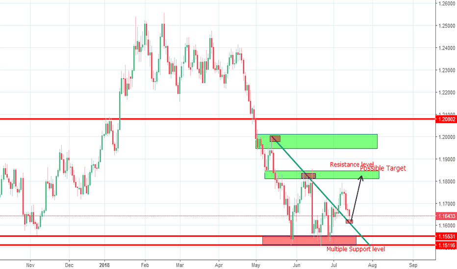EURUSD: EURUSD have possibility going up from this level.