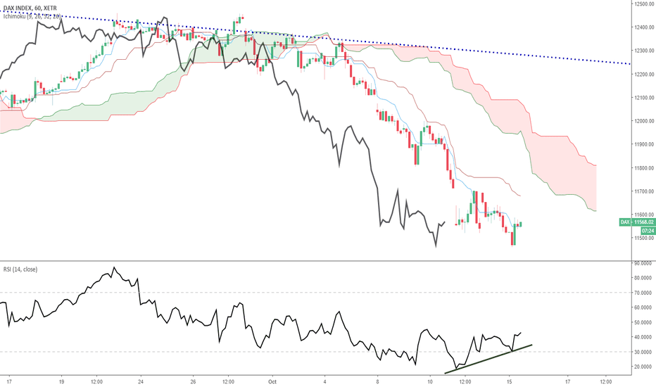 DAX: DAX : rebond technique intraday - divergence H