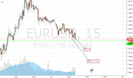 EURUSD: Day three, trade one. EUR/USD