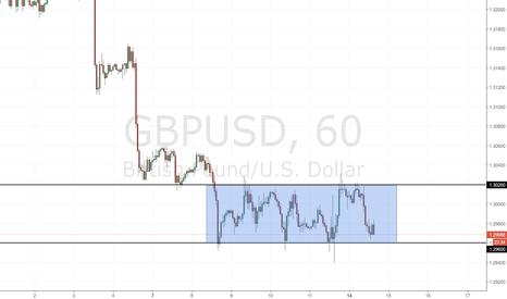 GBPUSD: GBP/USD: trading range ben definito dai prezzi