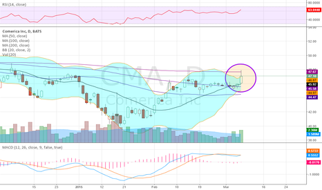 CMA: Lots of candles like this in Financials Friday