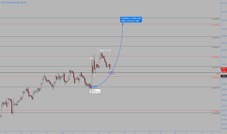 EURGBP: EURGBP ... winner takes it all (Part II)