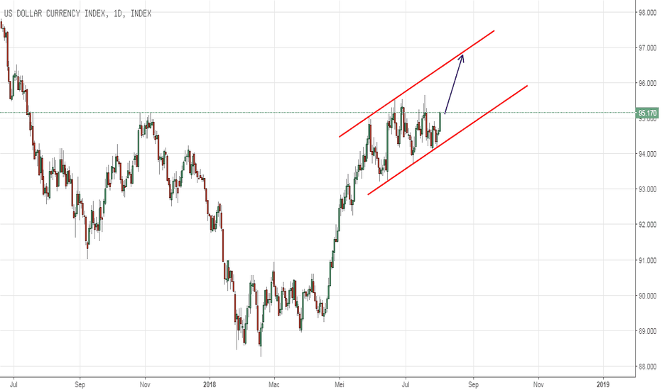 DXY: USD BAKAL MENGUAT ?