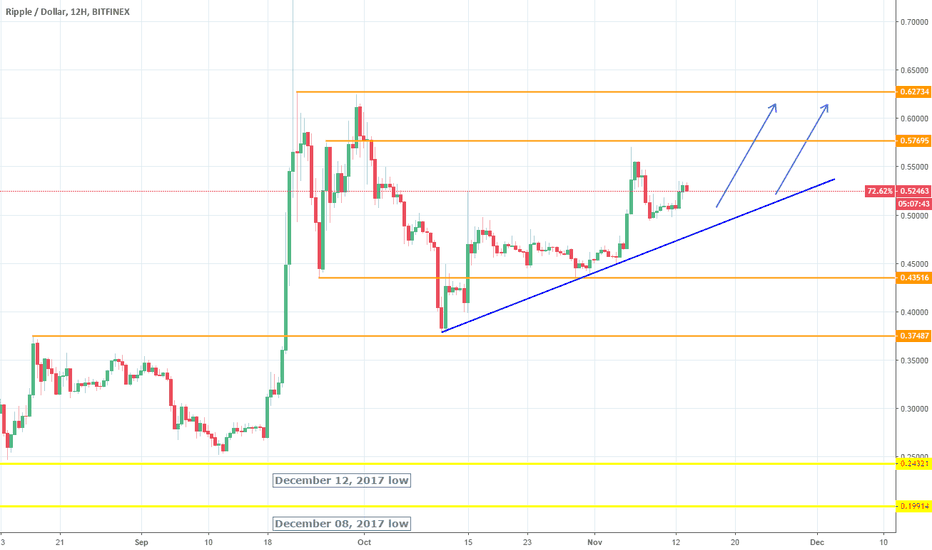 XRPUSD: XRPUSD: Ascending Triangle aiming at the Resistance.