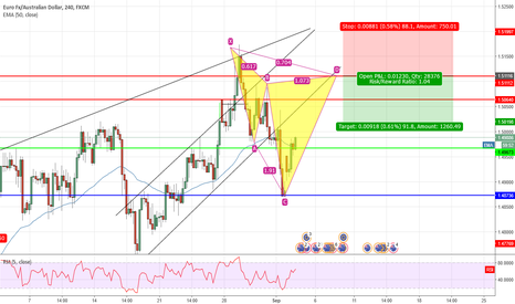 EURAUD: EUR/AUD Potential short opportunity