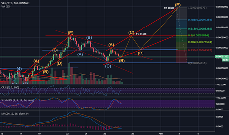 VENBTC: VENBTC - Long - Waves 3-5 incoming