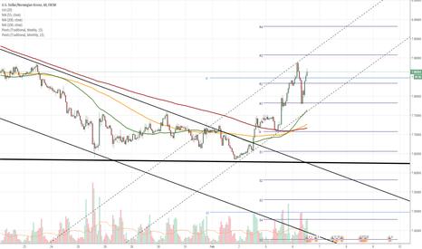 USDNOK: USD/NOK 1H Chart: Pair respects senior channel