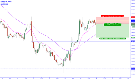 EURAUD: EURAUD failure to break multiple tops