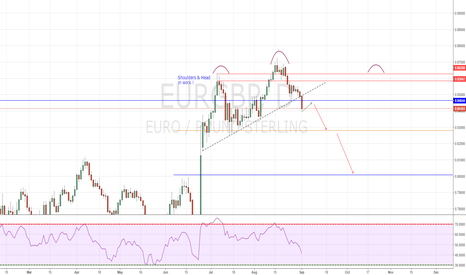 EURGBP: EURGBP wait for this SHORT active now