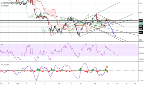 DXY: DXY H4 Short Under pressure