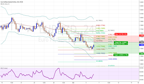 EURNZD: $EURNZD harmonic moves to the downside